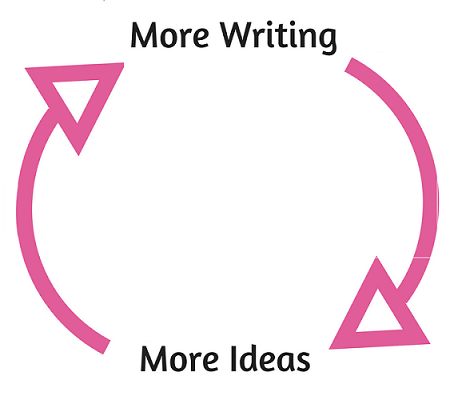 More writing leads to more ideas.